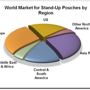 World Market for Stand up pouches