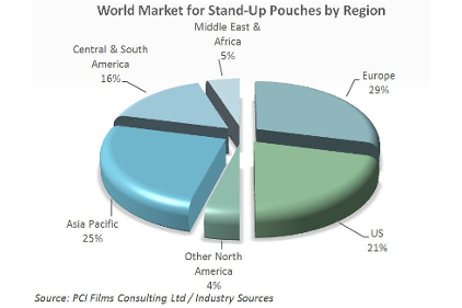 Stand up Pouches by Region